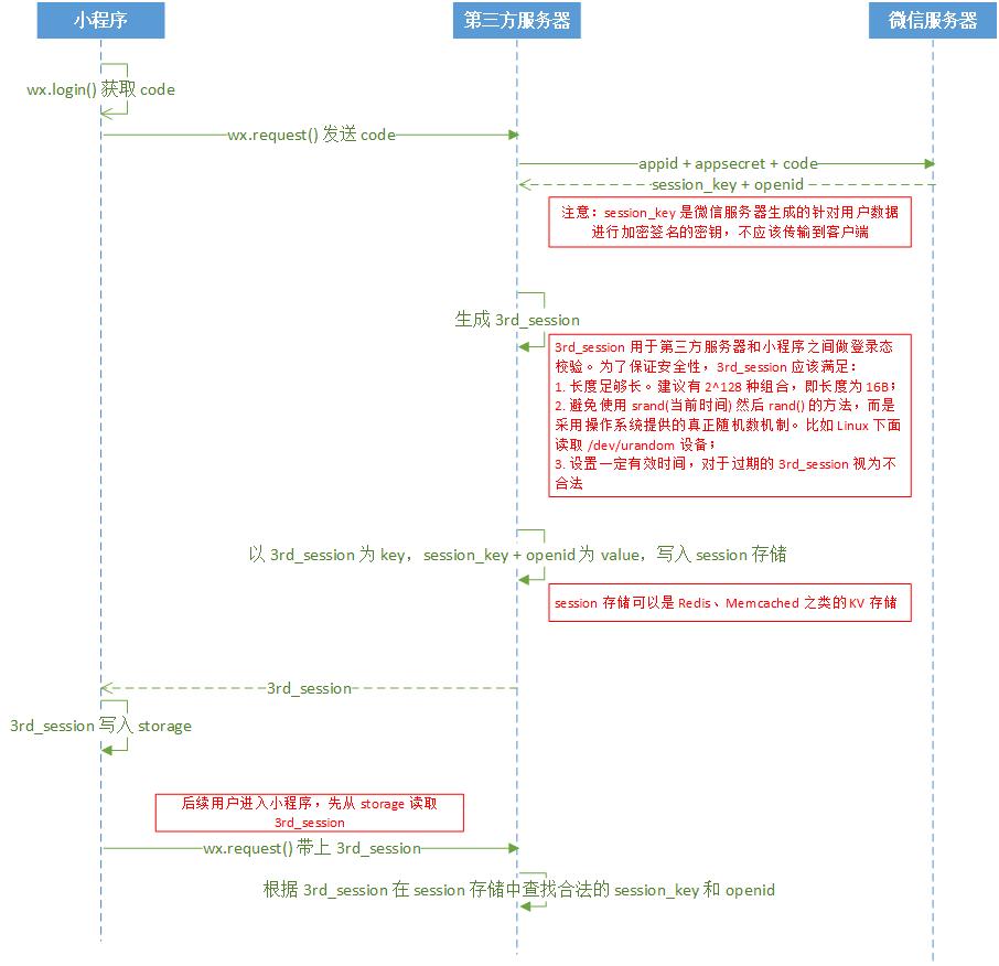 小程序登录时序图.png